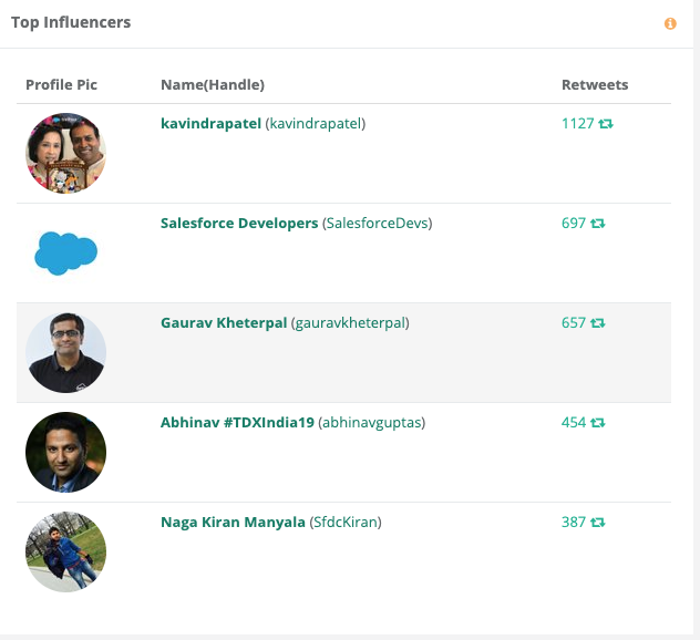 #TDXIndia19 Social Analytics - Top Influencers